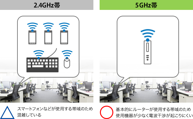 Wi-Fi®5.0GHzに対応