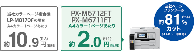 PXM-6712FT/6711FT A4カラー1枚あたり約2.0円(税別)(注1)メーカーページプリンター約83%カット(A$カラー印刷時)