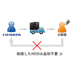 ISS-LGL-SO2 ISS-LGL-SO2 [ISSデリバリィ保守サービス 2年間(HDD返却不要)]